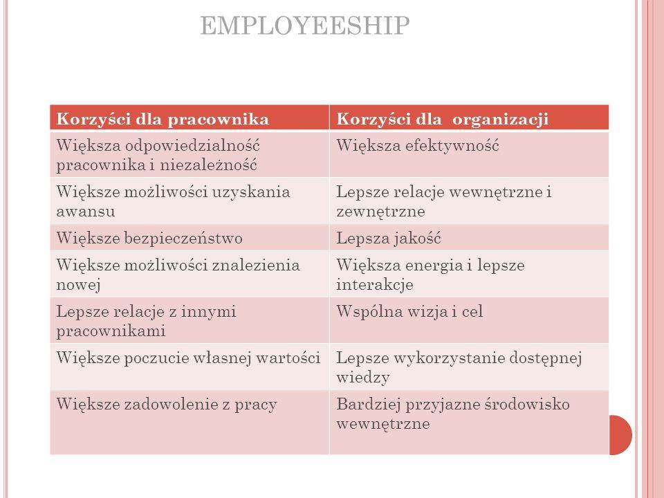 EMPLOYEESHIP Korzyści dla pracownika Korzyści dla organizacji