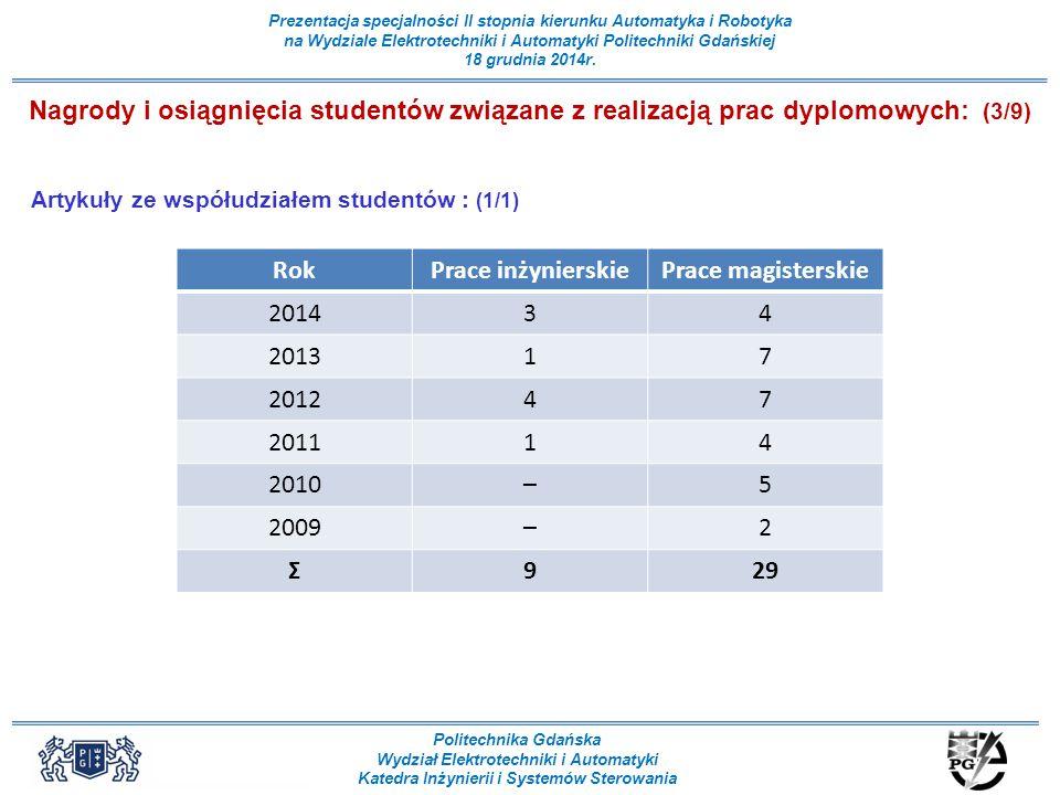 Nagrody i osiągnięcia studentów związane z realizacją prac dyplomowych: (3/9)