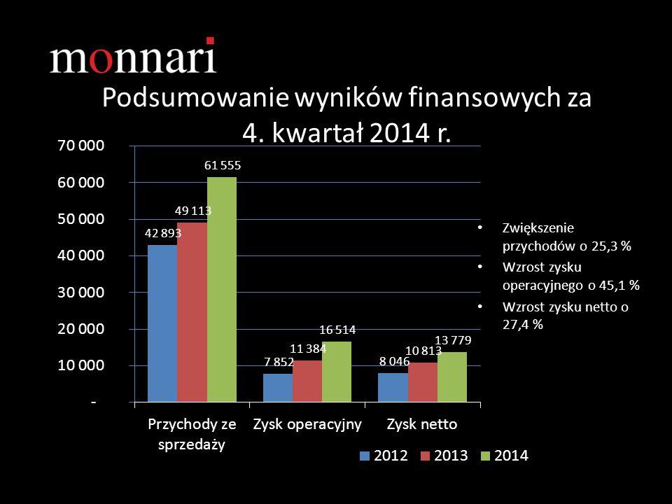 Podsumowanie wyników finansowych za 4. kwartał 2014 r.