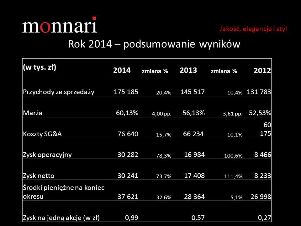 Rok 2014 – podsumowanie wyników
