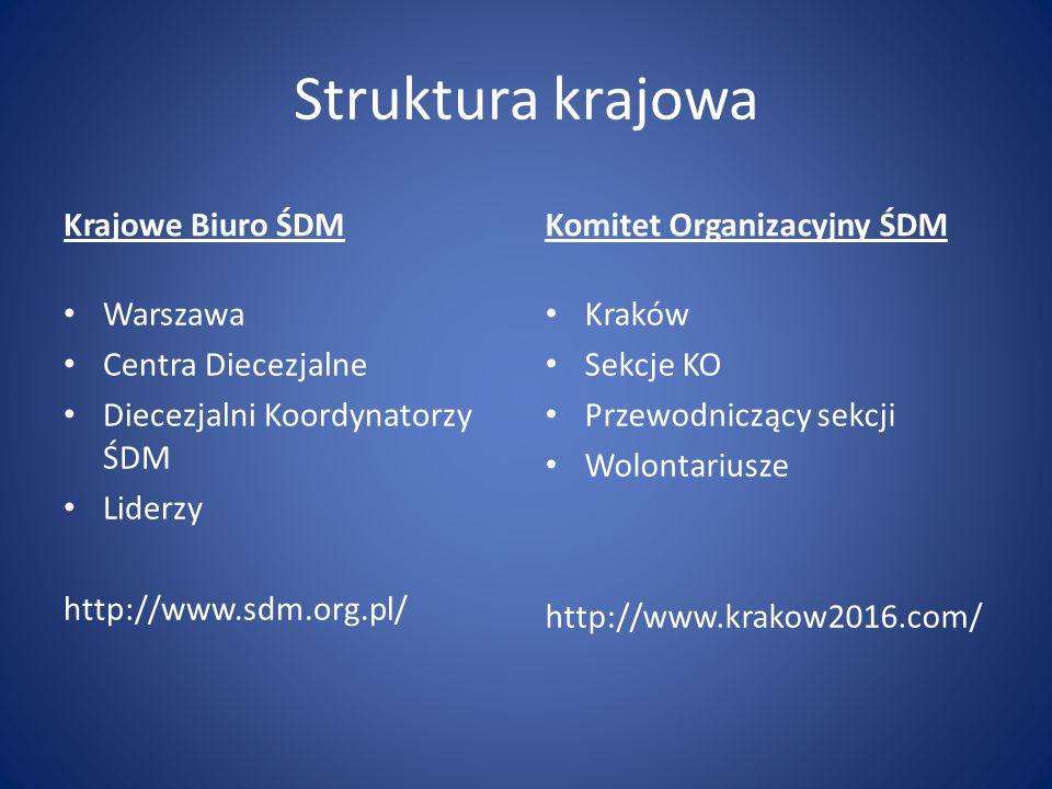 Struktura krajowa Krajowe Biuro ŚDM Komitet Organizacyjny ŚDM Warszawa