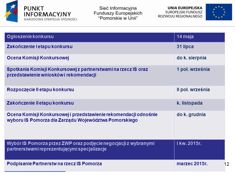 Ogłoszenie konkursu 14 maja. Zakończenie I etapu konkursu. 31 lipca. Ocena Komisji Konkursowej. do k. sierpnia.