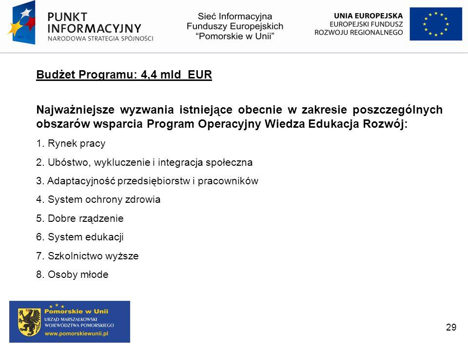 Budżet Programu: 4,4 mld EUR