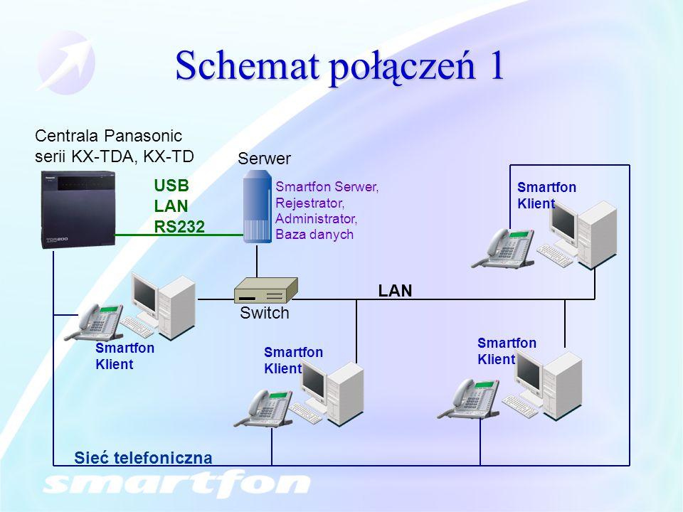 Schemat połączeń 1 Centrala Panasonic serii KX-TDA, KX-TD Serwer USB