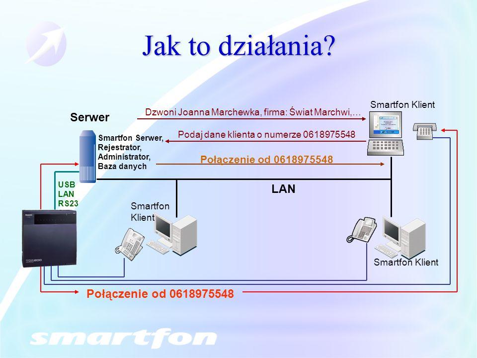 Jak to działania Serwer LAN Połączenie od 0618975548