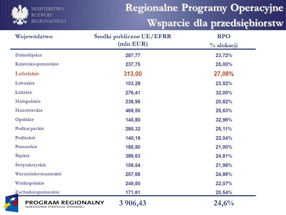 Środki publiczne UE/EFRR (mln EUR)
