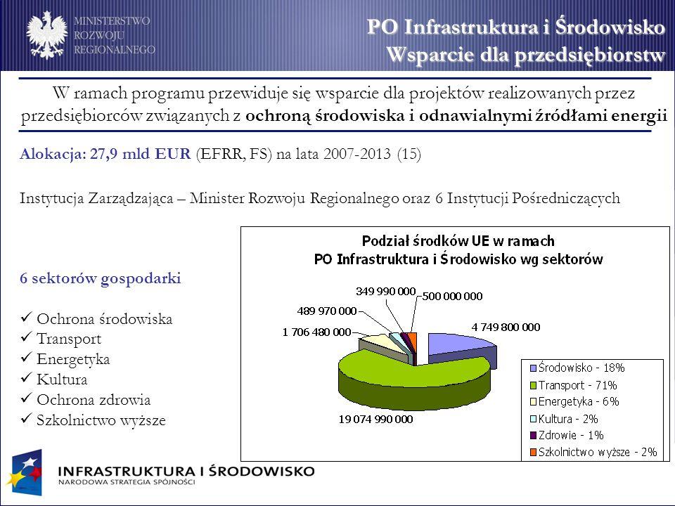 PO Infrastruktura i Środowisko Wsparcie dla przedsiębiorstw