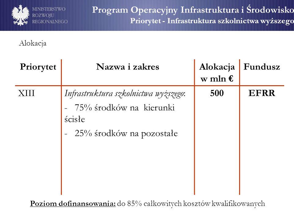 Priorytet Nazwa i zakres Alokacja w mln € Fundusz 500 EFRR