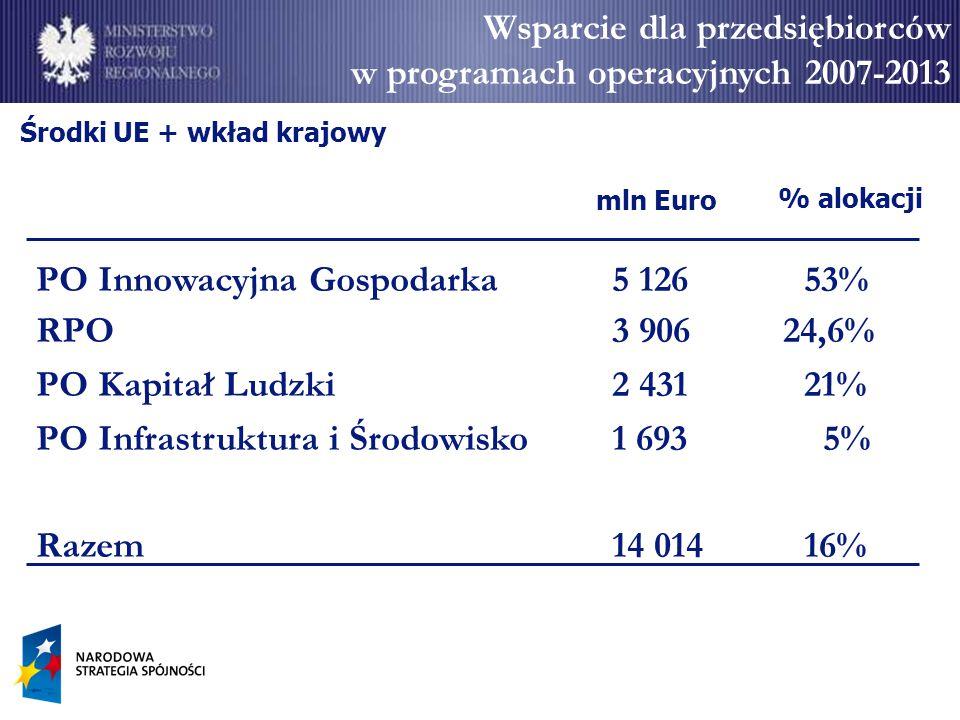 Środki UE + wkład krajowy