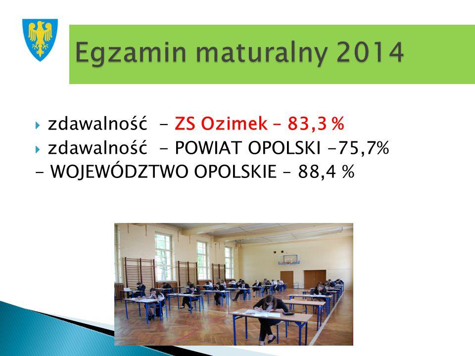 Egzamin maturalny 2014 zdawalność - ZS Ozimek – 83,3 %