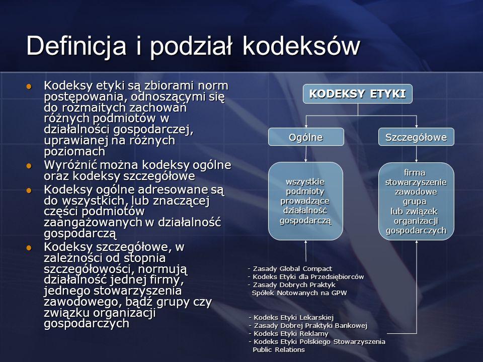 Definicja i podział kodeksów