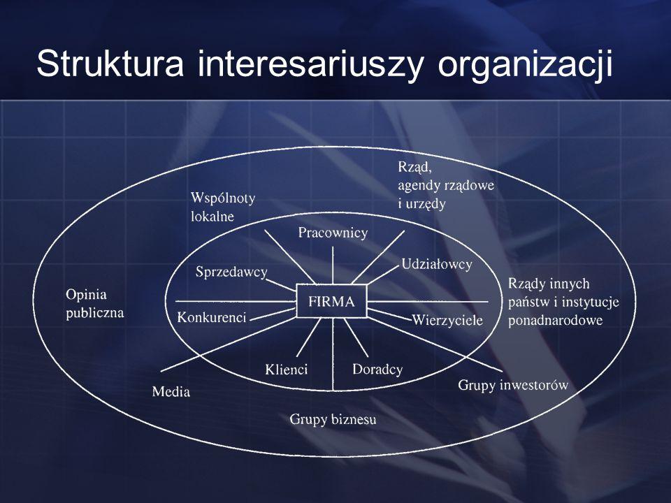 Struktura interesariuszy organizacji