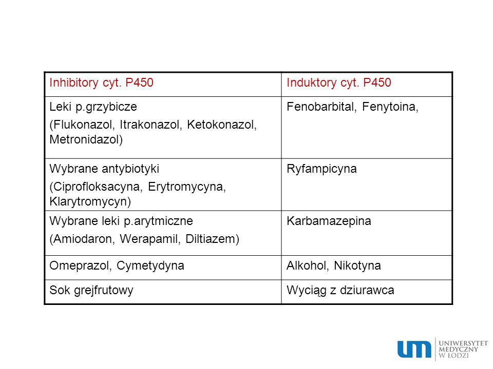 Inhibitory cyt. P450 Induktory cyt. P450. Leki p.grzybicze. (Flukonazol, Itrakonazol, Ketokonazol, Metronidazol)