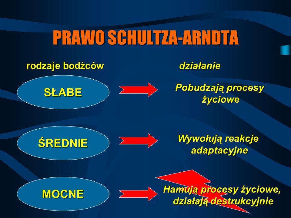 PRAWO SCHULTZA-ARNDTA