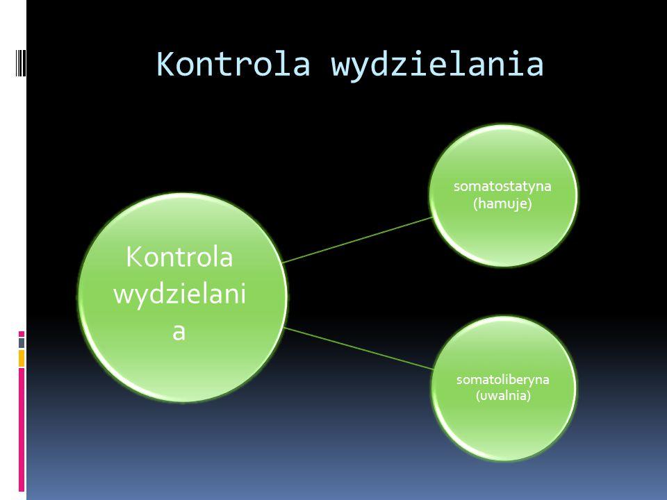 Kontrola wydzielania Kontrola wydzielania somatoliberyna (uwalnia)