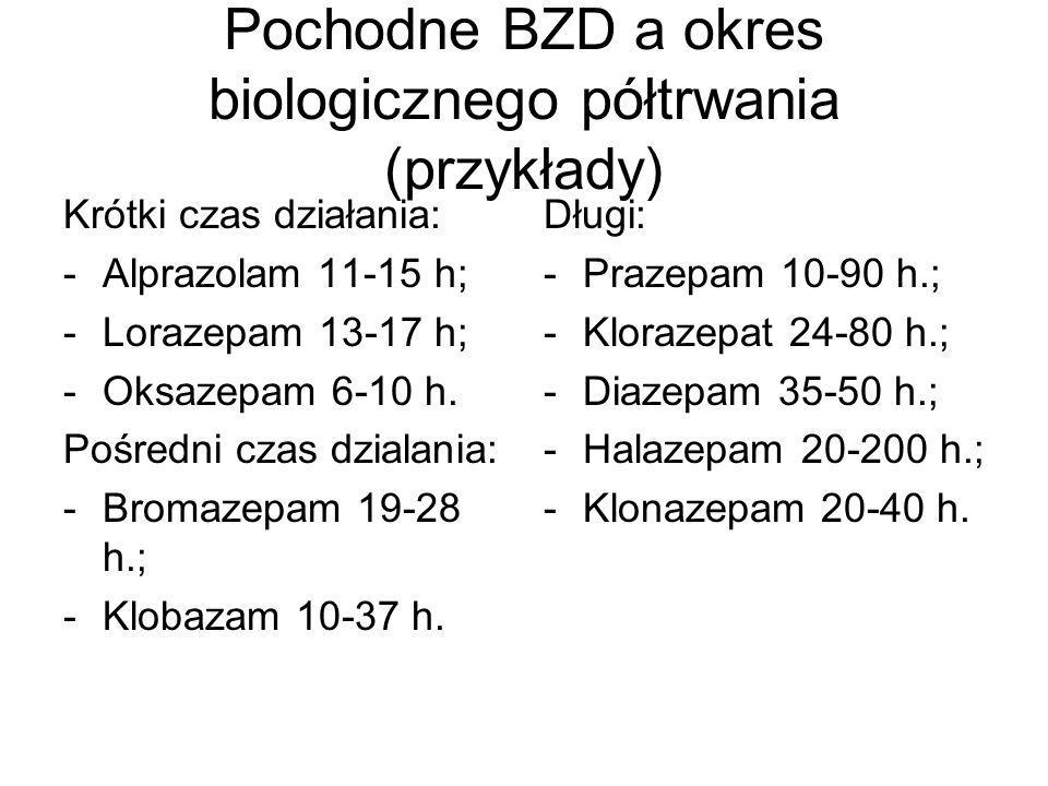 Pochodne BZD a okres biologicznego półtrwania (przykłady)
