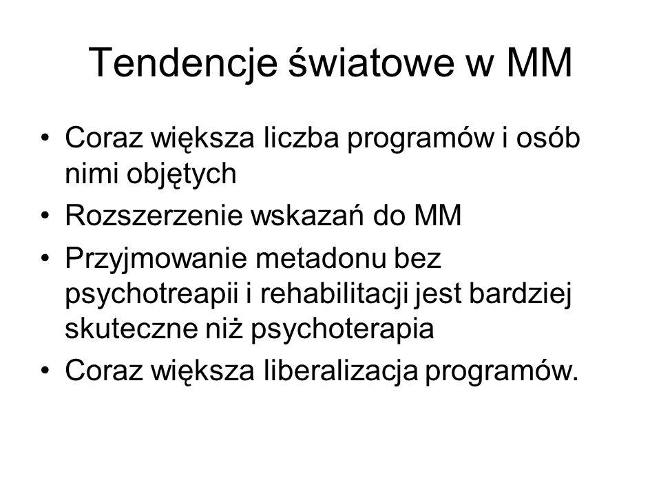 Tendencje światowe w MM