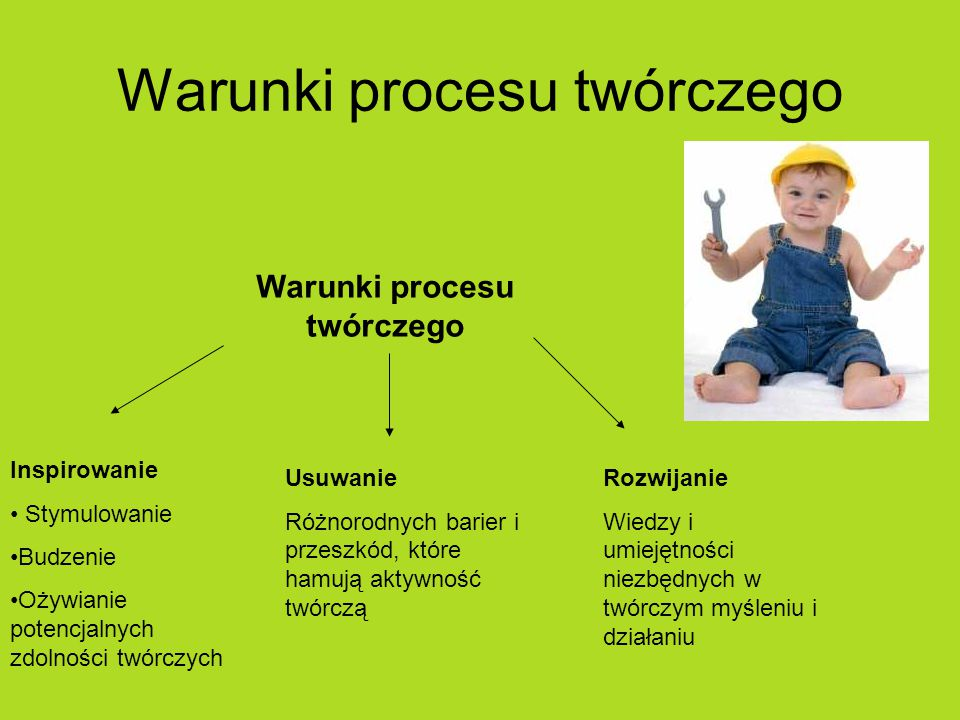 Warunki procesu twórczego