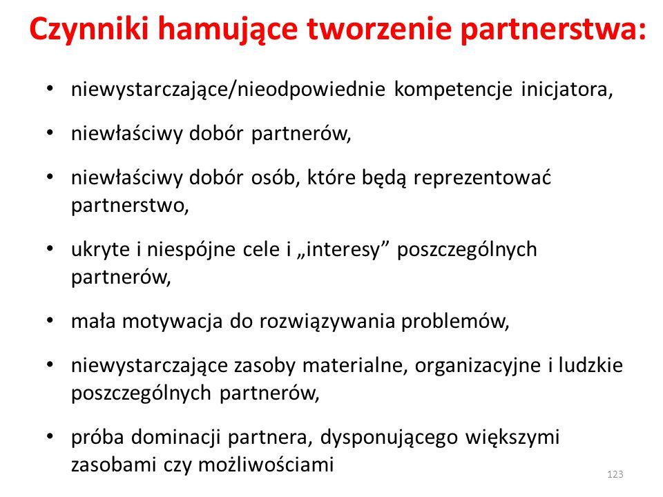 Czynniki hamujące tworzenie partnerstwa: