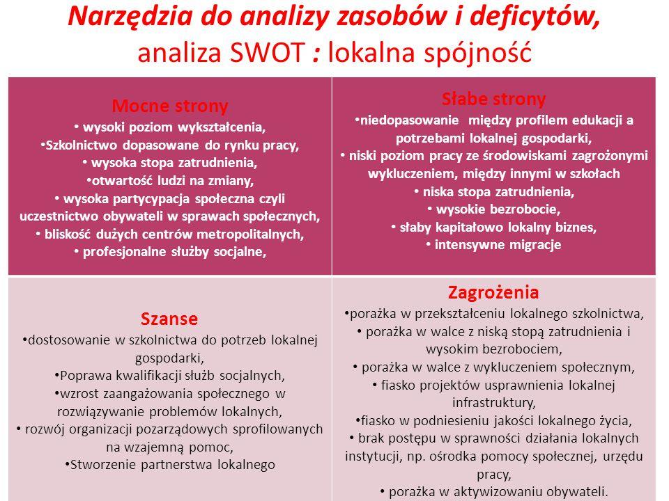 Narzędzia do analizy zasobów i deficytów, analiza SWOT : lokalna spójność