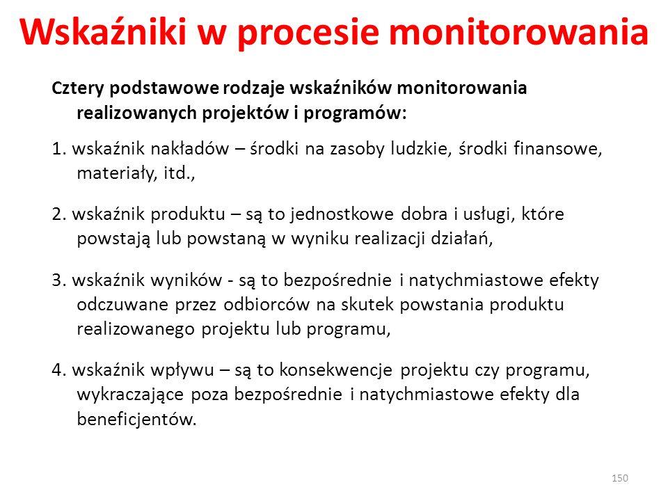 Wskaźniki w procesie monitorowania