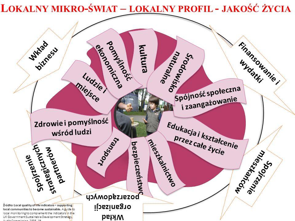 Lokalny mikro-świat – lokalny profil - jakość życia