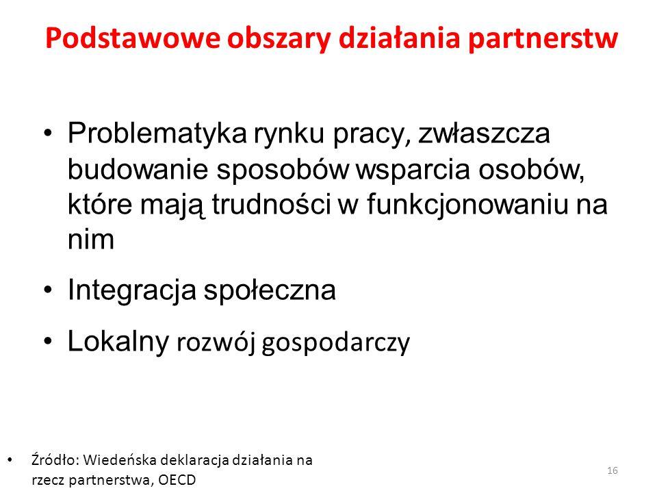 Podstawowe obszary działania partnerstw