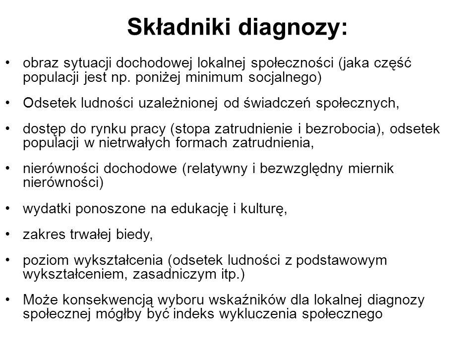 Składniki diagnozy: obraz sytuacji dochodowej lokalnej społeczności (jaka część populacji jest np. poniżej minimum socjalnego)