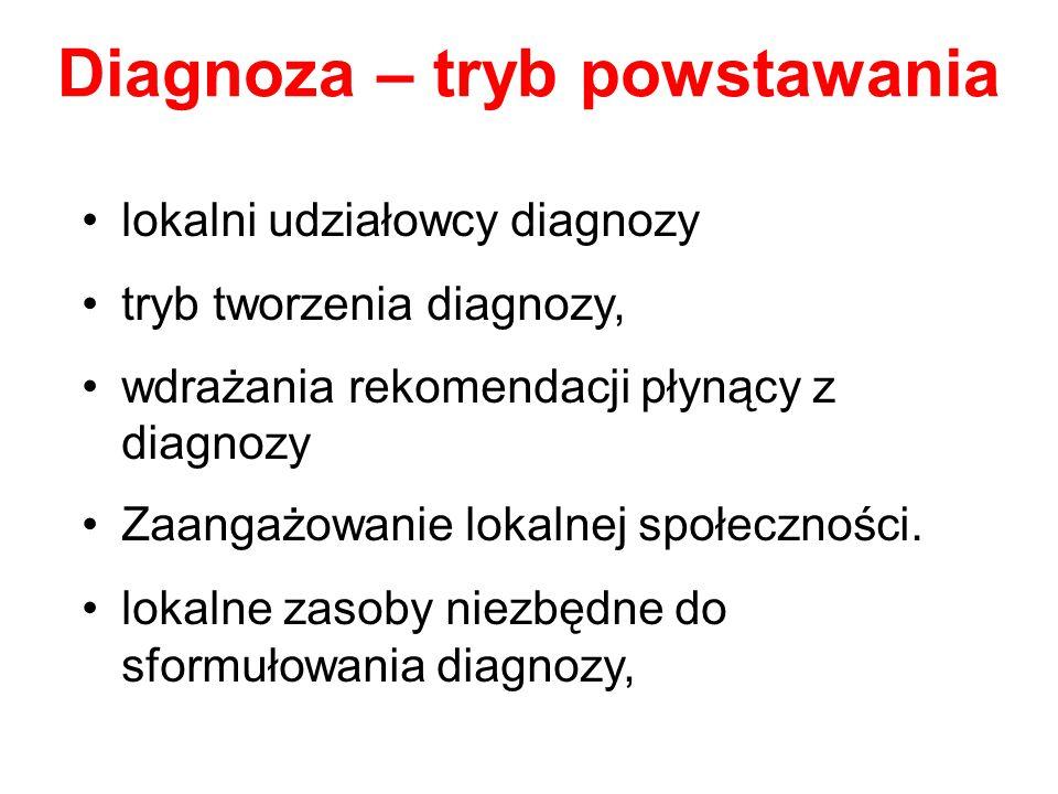 Diagnoza – tryb powstawania