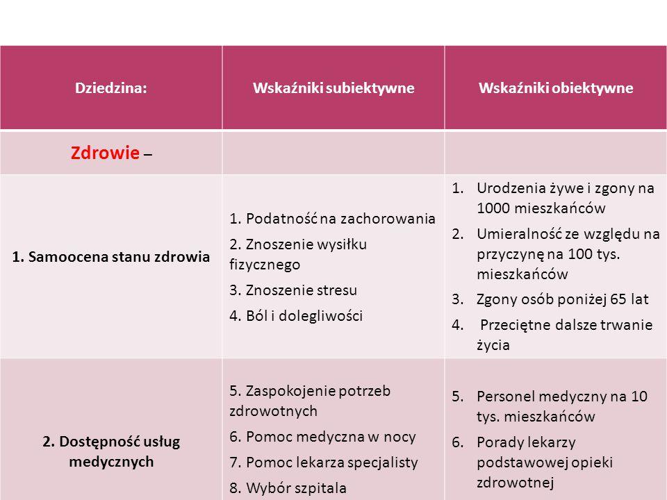 Wskaźniki subiektywne 2. Dostępność usług medycznych