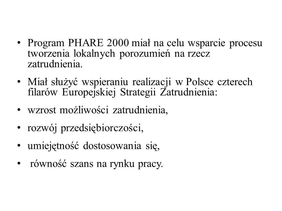 Program PHARE 2000 miał na celu wsparcie procesu tworzenia lokalnych porozumień na rzecz zatrudnienia.