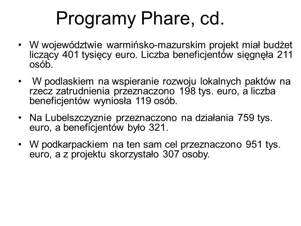 Programy Phare, cd. W województwie warmińsko-mazurskim projekt miał budżet liczący 401 tysięcy euro. Liczba beneficjentów sięgnęła 211 osób.
