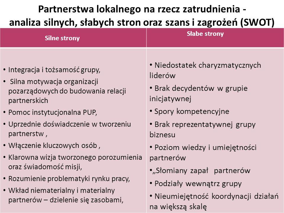 Partnerstwa lokalnego na rzecz zatrudnienia - analiza silnych, słabych stron oraz szans i zagrożeń (SWOT)