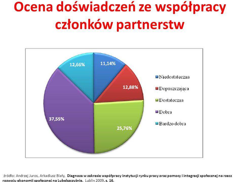 Ocena doświadczeń ze współpracy członków partnerstw
