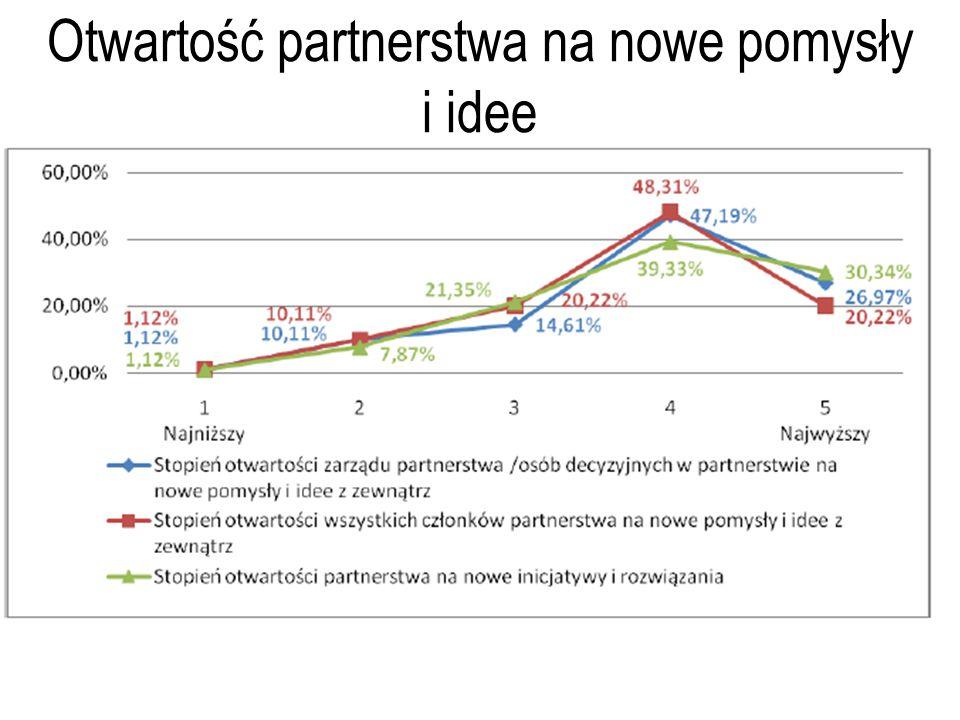 Otwartość partnerstwa na nowe pomysły i idee