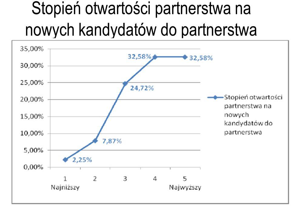 Stopień otwartości partnerstwa na nowych kandydatów do partnerstwa