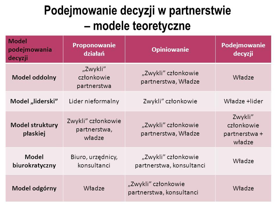 Podejmowanie decyzji w partnerstwie – modele teoretyczne
