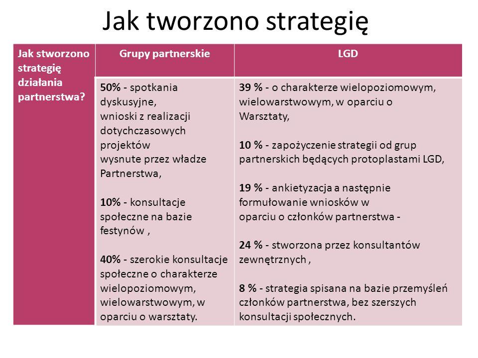 Jak tworzono strategię