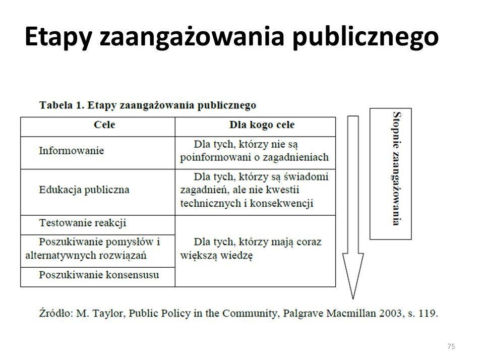 Etapy zaangażowania publicznego
