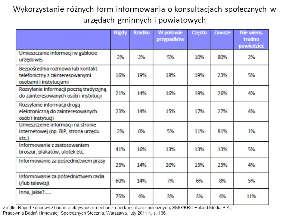 Wykorzystanie różnych form informowania o konsultacjach społecznych w urzędach gminnych i powiatowych