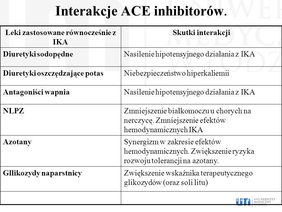 Interakcje ACE inhibitorów.