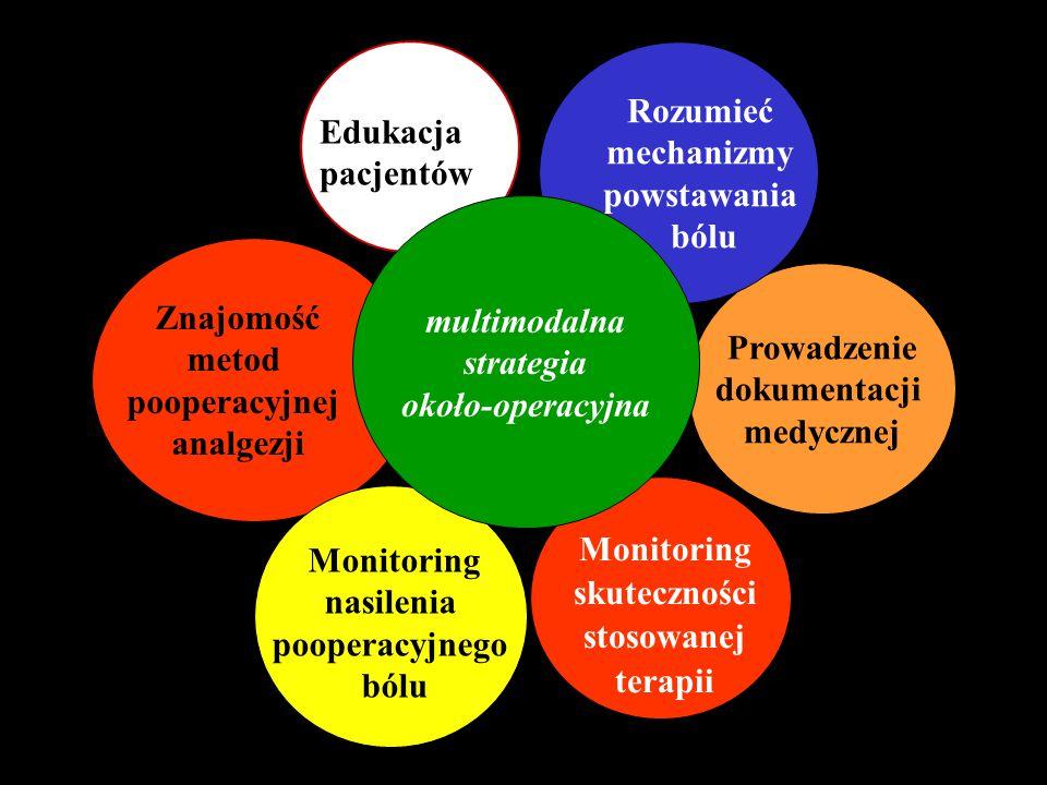 Rozumieć mechanizmy Edukacja powstawania pacjentów bólu multimodalna