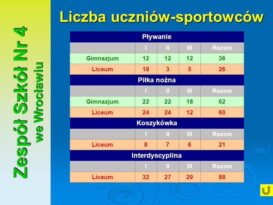 Liczba uczniów-sportowców Zespół Szkół Nr 4 we Wrocławiu