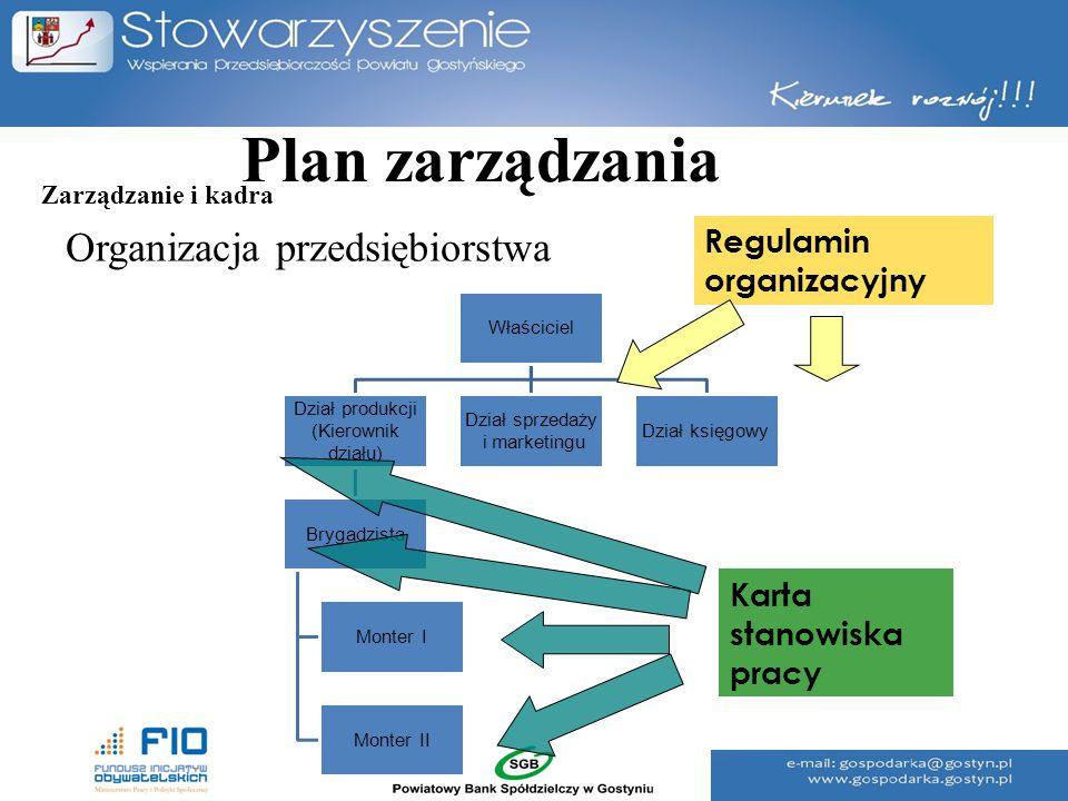 Plan zarządzania Organizacja przedsiębiorstwa Regulamin organizacyjny
