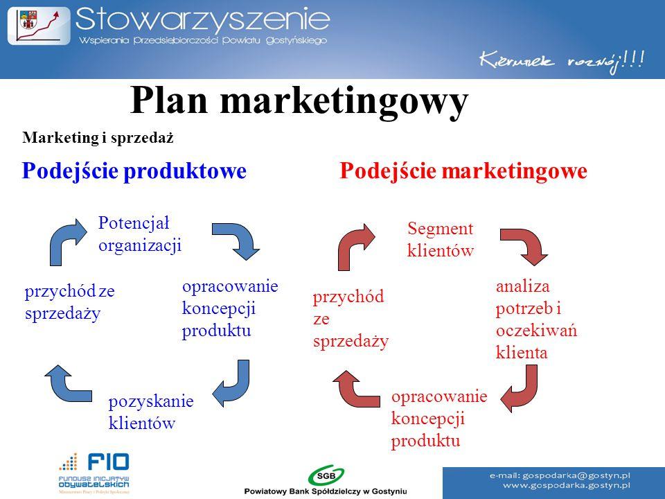 Plan marketingowy Podejście produktowe Podejście marketingowe