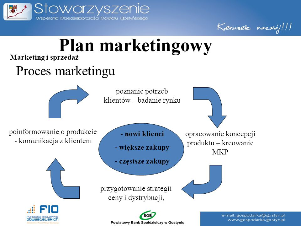 Plan marketingowy Proces marketingu Marketing i sprzedaż