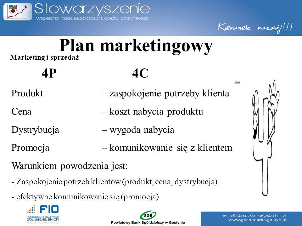 Plan marketingowy 4P 4C Produkt – zaspokojenie potrzeby klienta