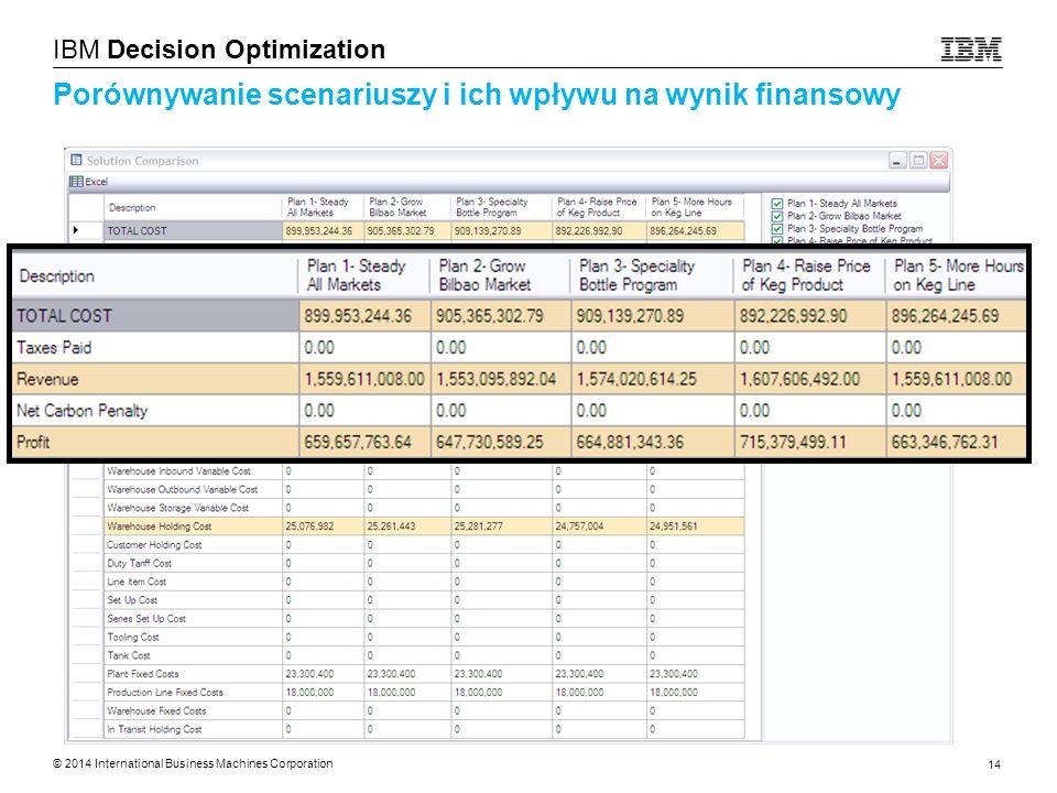 Porównywanie scenariuszy i ich wpływu na wynik finansowy