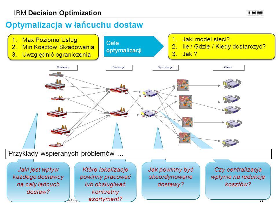 Optymalizacja w łańcuchu dostaw