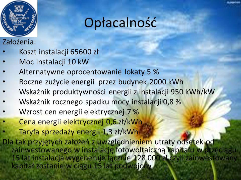 Opłacalność Założenia: Koszt instalacji 65600 zł Moc instalacji 10 kW